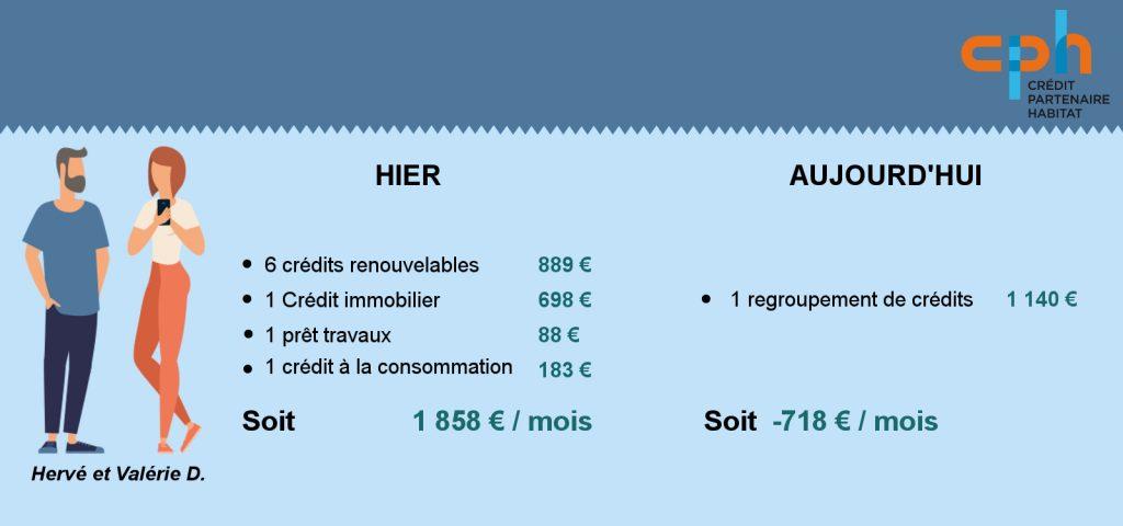 Regroupement de crédits endettement par Crédit Partenaire Habitat