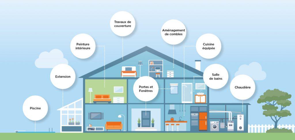 Projets dans une maison et regroupement de crédit par Crédit Partenaire Habitat