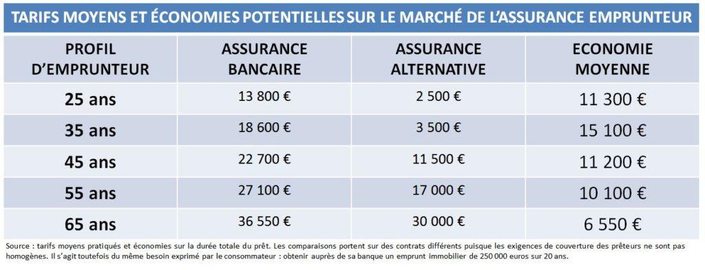 Economies potentielles assurance de prêt